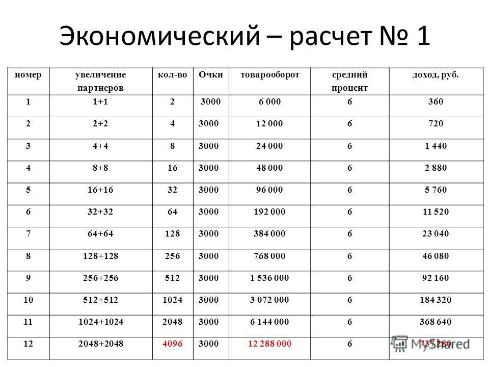 Экономический – расчет 1 номер увеличение партнеров кол-во Очкитоварооборот средний процент доход, руб. 11+1230006 0006360 22+24 300012 0006720 34+48 300024 00061 440 48+816 300048 00062 880 516+1632 300096 00065 760 632+3264 3000192 000611 520 764+6