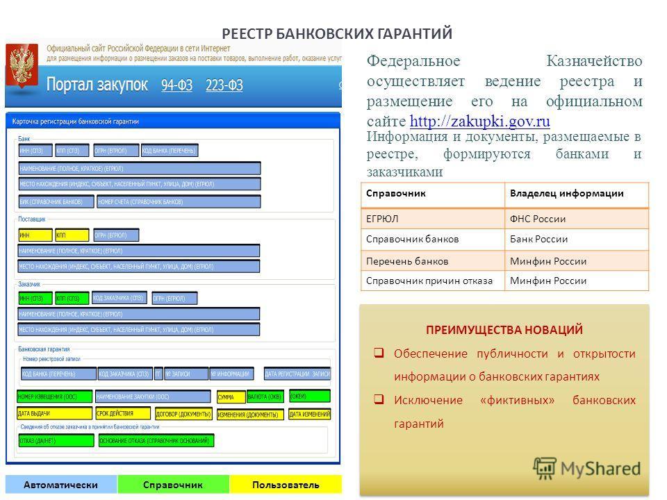 Федеральное Казначейство осуществляет ведение реестра и размещение его на официальном сайте http://zakupki.gov.ruhttp://zakupki.gov.ru Информация и документы, размещаемые в реестре, формируются банками и заказчиками Справочник Владелец информации ЕГР