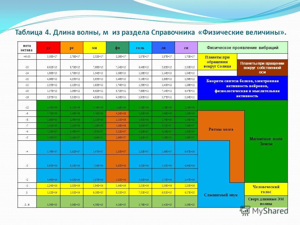Таблица 4. Длина волны, м из раздела Справочника «Физические величины». нота октава доремифасольляси Физическое проявление вибраций -40-303,08E+172,78E+172,52E+172,29E+172,07E+171,87E+171,70E+17 Планеты при обращении вокруг Солнца -339,61E+158,70E+15