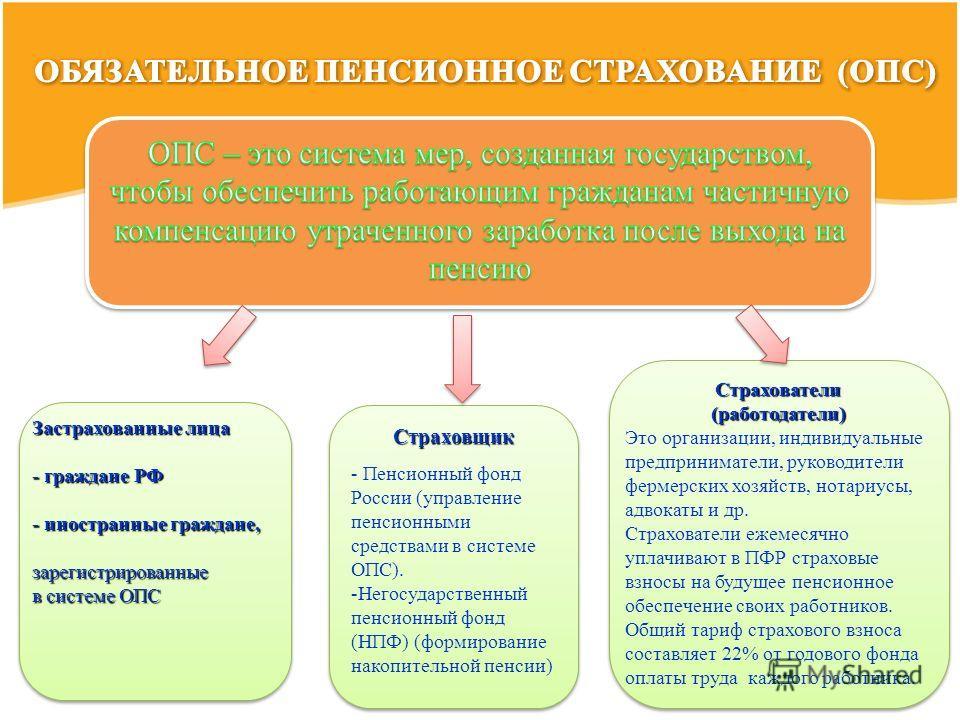 Застрахованные лица - граждане РФ - иностранные граждане, зарегистрированные в системе ОПС Застрахованные лица - граждане РФ - иностранные граждане, зарегистрированные в системе ОПС Страхователи(работодатели) Это организации, индивидуальные предприни