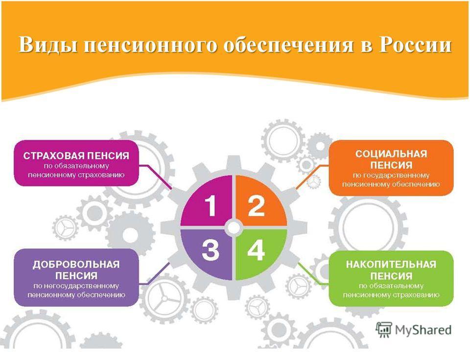 Виды пенсионного обеспечения в России