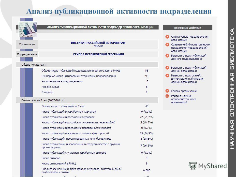 11 Анализ публикационной активности подразделения