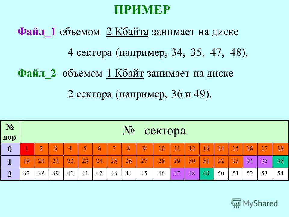 ПРИМЕР Файл_1 объемом 2 Кбайта занимает на диске 4 сектора (например, 34, 35, 47, 48). Файл_2 объемом 1 Кбайт занимает на диске 2 сектора (например, 36 и 49). 54 36 18 37 19 1 сектора 38 20 2 535251504948474645444342414039 2 3534333231302928272625242