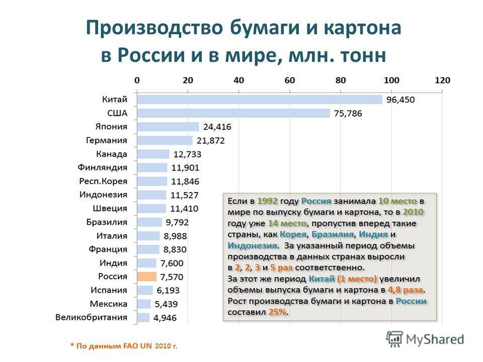 Производство бумаги и картона в России и в мире, млн. тонн 2010 г.