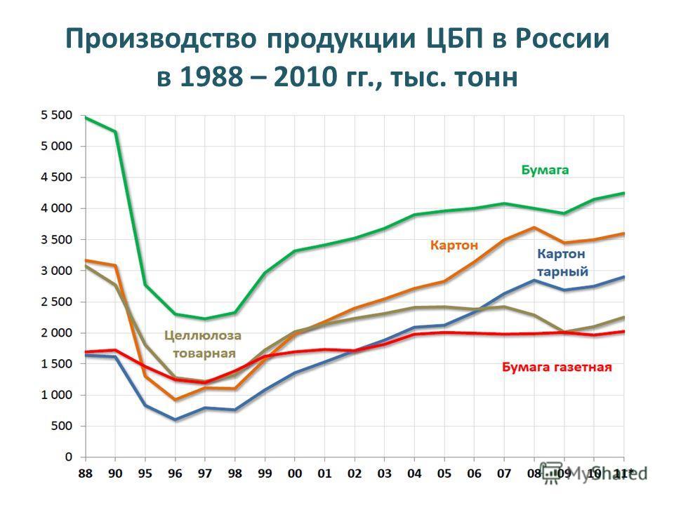 Производство продукции ЦБП в России в 1988 – 2010 гг., тыс. тонн