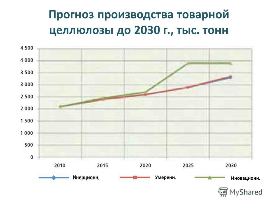 Прогноз производства товарной целлюлозы до 2030 г., тыс. тонн