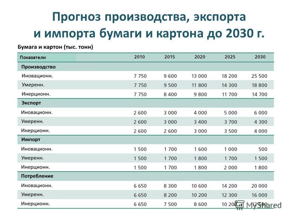 Показатели Прогноз производства, экспорта и импорта бумаги и картона до 2030 г.