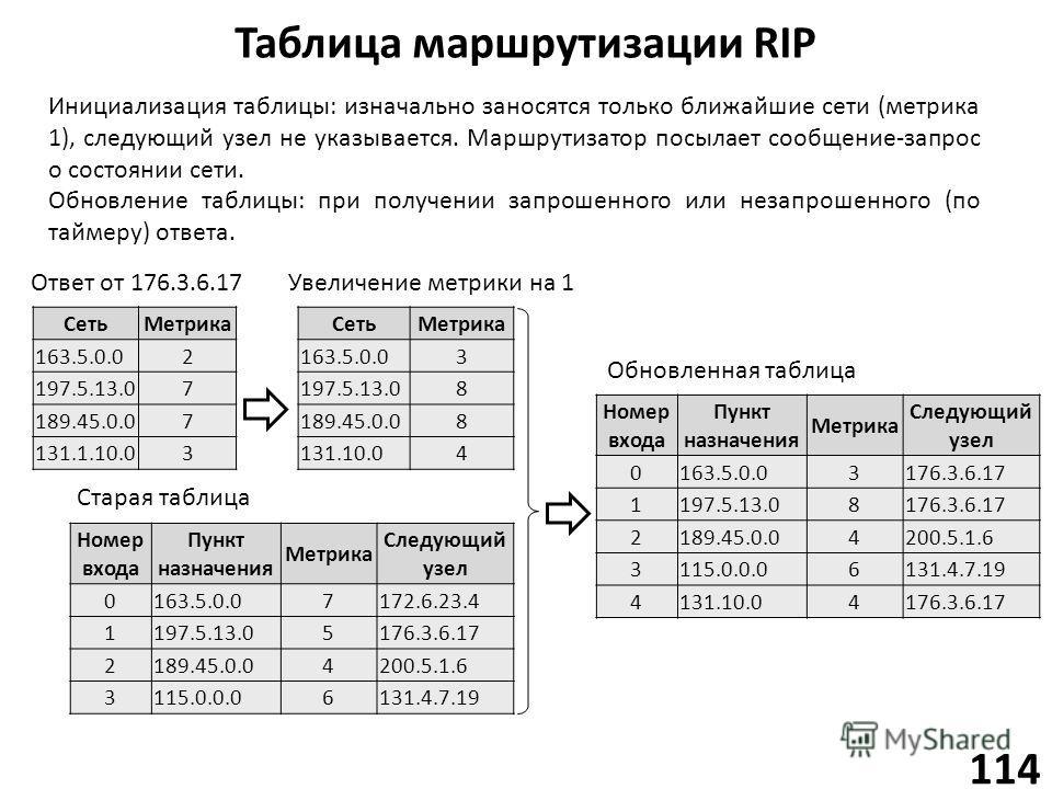 Таблица маршрутизации RIP 114 Сеть Метрика 163.5.0.02 197.5.13.07 189.45.0.07 131.1.10.03 Инициализация таблицы: изначально заносятся только ближайшие сети (метрика 1), следующий узел не указывается. Маршрутизатор посылает сообщение-запрос о состояни