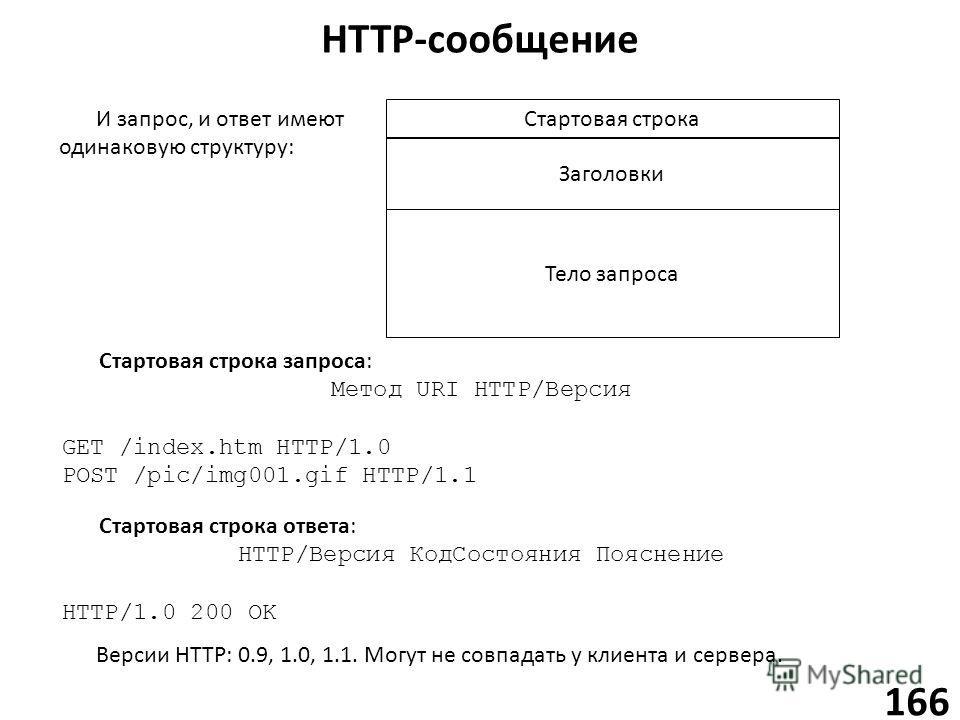 HTTP-сообщение 166 Стартовая строка Заголовки Тело запроса Стартовая строка запроса: Метод URI HTTP/Версия GET /index.htm HTTP/1.0 POST /pic/img001. gif HTTP/1.1 И запрос, и ответ имеют одинаковую структуру: Стартовая строка ответа: HTTP/Версия Код С
