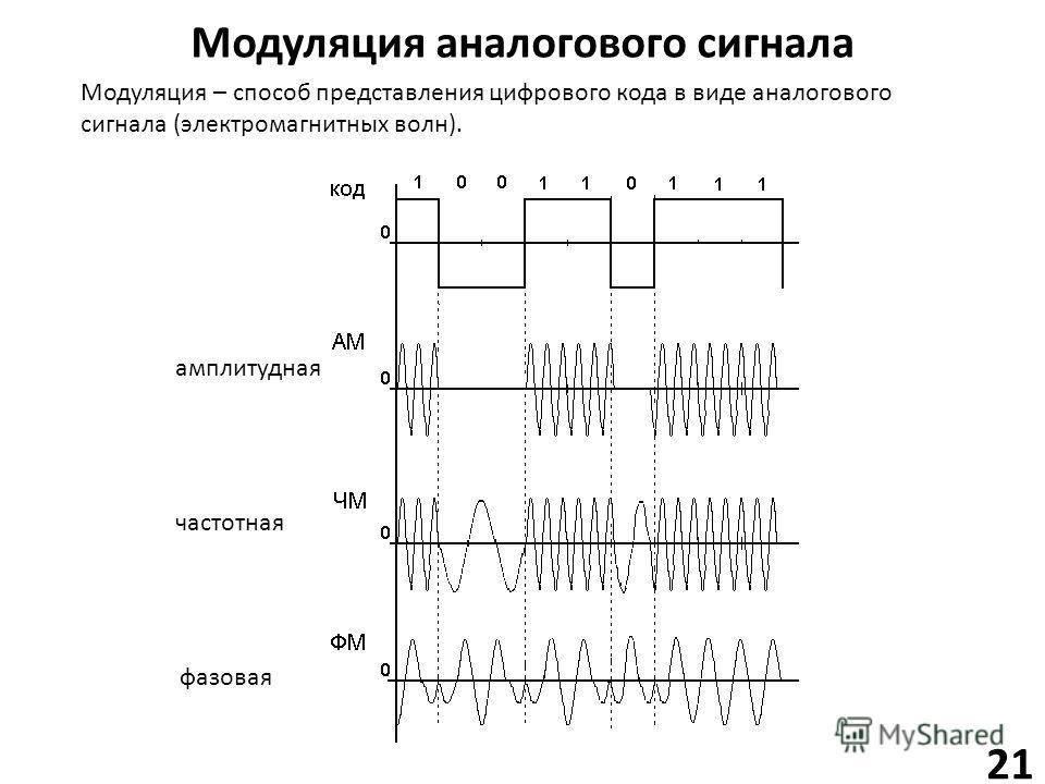 Модуляция аналогового сигнала 21 амплитудная частотная фазовая Модуляция – способ представления цифрового кода в виде аналогового сигнала (электромагнитных волн).