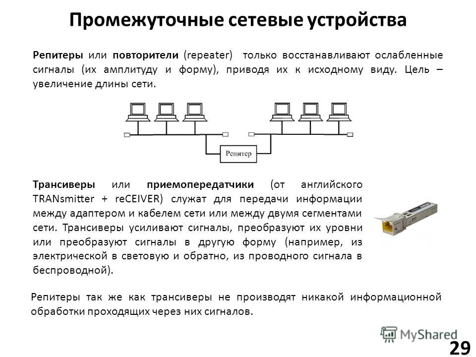 Промежуточные сетевые устройства 29 Репитеры или повторители (repeater) только восстанавливают ослабленные сигналы (их амплитуду и форму), приводя их к исходному виду. Цель – увеличение длины сети. Трансиверы или приемопередатчики (от английского TRA