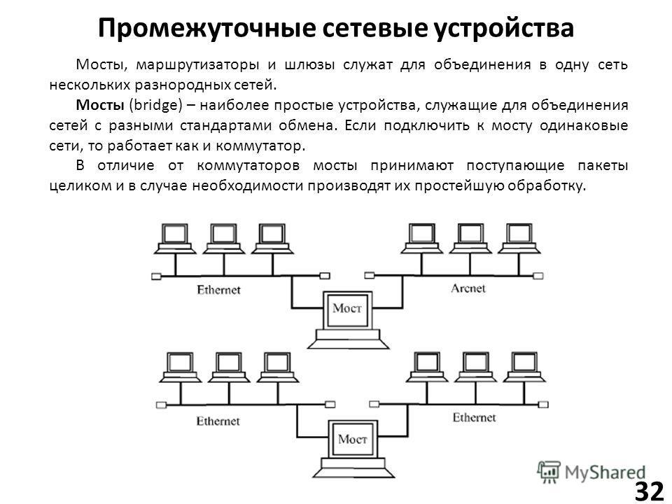 Промежуточные сетевые устройства 32 Мосты, маршрутизаторы и шлюзы служат для объединения в одну сеть нескольких разнородных сетей. Мосты (bridge) – наиболее простые устройства, служащие для объединения сетей с разными стандартами обмена. Если подключ