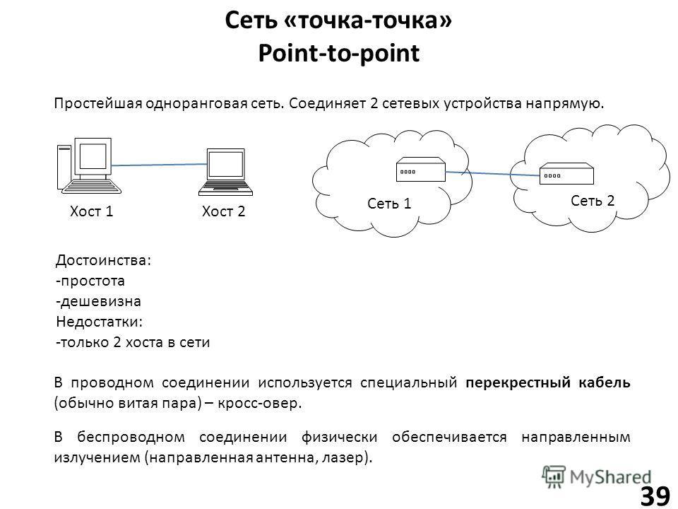 Сеть «точка-точка» Point-to-point 39 Простейшая одноранговая сеть. Соединяет 2 сетевых устройства напрямую. Хост 1Хост 2 Сеть 1 Сеть 2 В проводном соединении используется специальный перекрестный кабель (обычно витая пара) – кросс-овер. Достоинства: