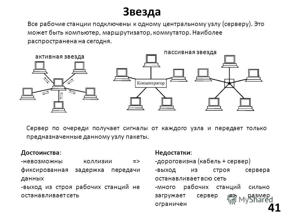 Звезда активная звезда пассивная звезда 41 Достоинства: -невозможны коллизии => фиксированная задержка передачи данных -выход из строя рабочих станций не останавливает сеть Недостатки: -дороговизна (кабель + сервер) -выход из строя сервера останавлив