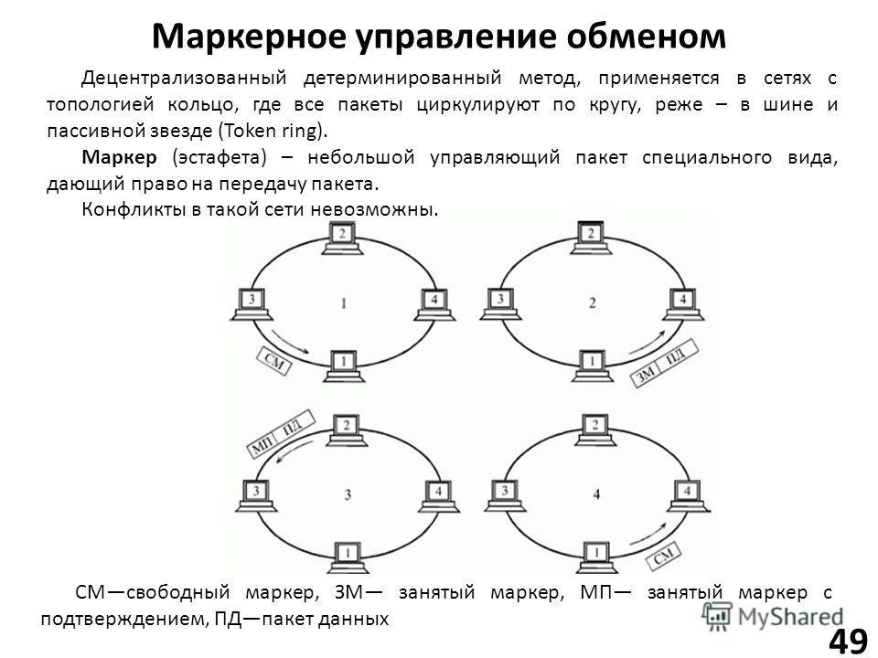 Маркерное управление обменом 49 Децентрализованный детерминированный метод, применяется в сетях с топологией кольцо, где все пакеты циркулируют по кругу, реже – в шине и пассивной звезде (Token ring). Маркер (эстафета) – небольшой управляющий пакет с