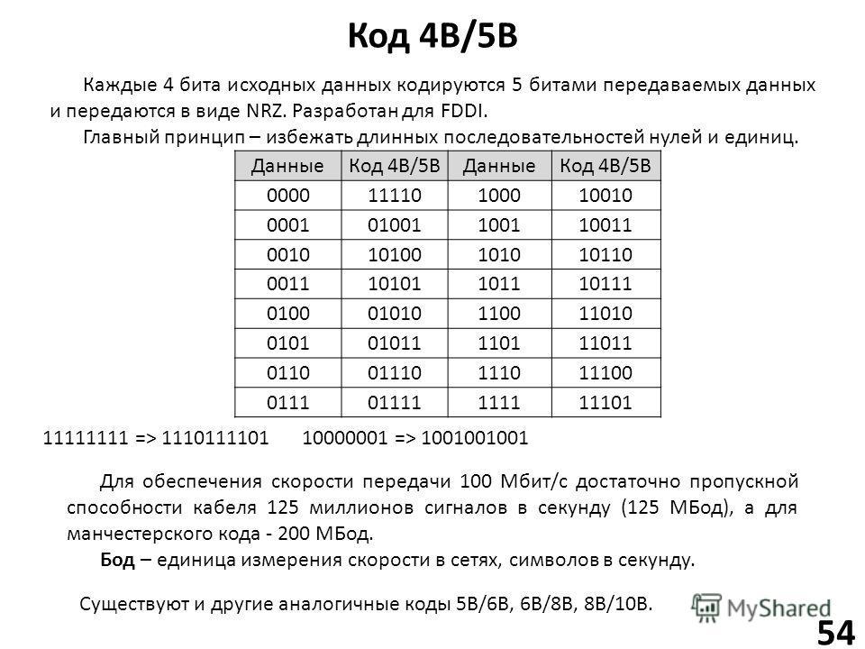 Код 4B/5B 54 Данные Код 4В/5ВДанные Код 4В/5В 000011110100010010 000101001100110011 001010100101010110 001110101101110111 010001010110011010 010101011110111011 011001110111011100 011101111111111101 Каждые 4 бита исходных данных кодируются 5 битами пе
