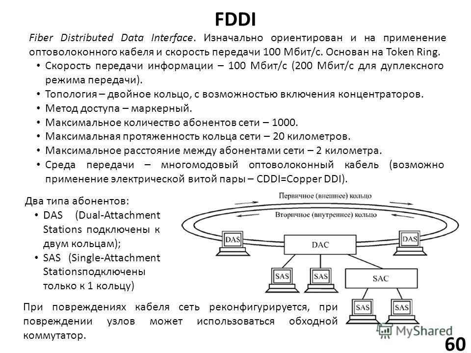 FDDI 60 Fiber Distributed Data Interface. Изначально ориентирован и на применение оптоволоконного кабеля и скорость передачи 100 Мбит/с. Основан на Token Ring. Скорость передачи информации – 100 Мбит/с (200 Мбит/с для дуплексного режима передачи). То