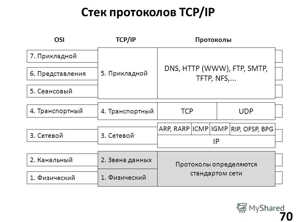 Стек протоколов TCP/IP 70 7. Прикладной 6. Представления 5. Сеансовый 4. Транспортный 3. Сетевой 2. Канальный 1. Физический IP ICMP Протоколы определяются стандартом сети IGMPARP, RARP 2. Звена данных 1. Физический 3. Сетевой 4. Транспортный TCPUDP D
