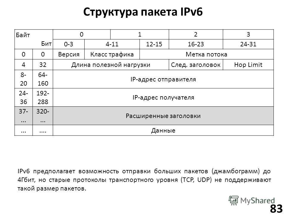 Структура пакета IPv6 83 Байт Бит 0123 0-34-1112-1516-2324-31 00Версия Класс трафика Метка потока 432Длина полезной нагрузки След. заголовокHop Limit 8- 20 64- 160 IP-адрес отправителя 24- 36 192- 288 IP-адрес получателя 37-... 320-... Расширенные за