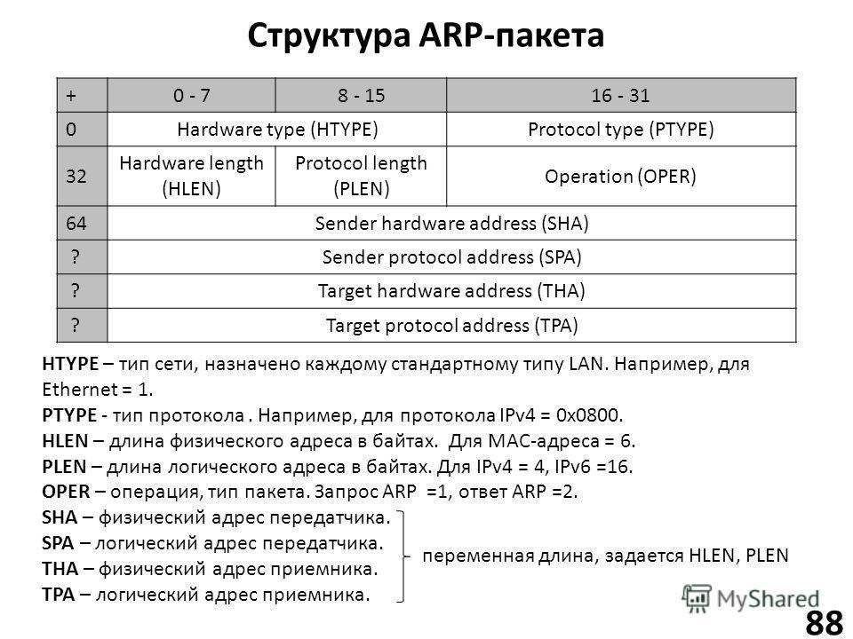 Структура ARP-пакета 88 +0 - 78 - 1516 - 31 0Hardware type (HTYPE)Protocol type (PTYPE) 32 Hardware length (HLEN) Protocol length (PLEN) Operation (OPER) 64Sender hardware address (SHA) ?Sender protocol address (SPA) ?Target hardware address (THA) ?T
