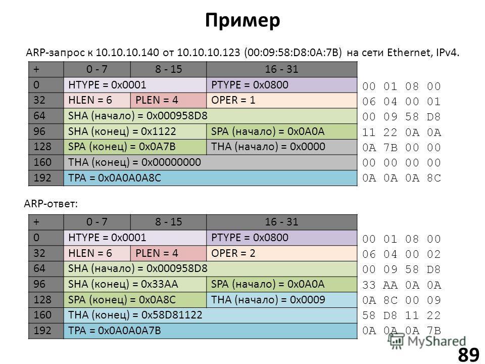 Пример 89 +0 - 78 - 1516 - 31 0HTYPE = 0x0001PTYPE = 0x0800 32HLEN = 6PLEN = 4OPER = 1 64SHA (начало) = 0x000958D8 96SHA (конец) = 0x1122SPA (начало) = 0x0A0A 128SPA (конец) = 0x0A7BTHA (начало) = 0x0000 160THA (конец) = 0x00000000 192TPA = 0x0A0A0A8