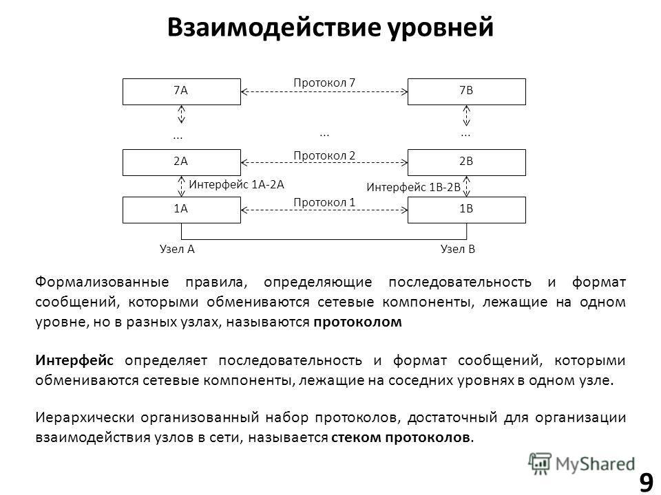Взаимодействие уровней 7A7A 2A2A 1A1A 7B7B 2B2B 1B1B... Протокол 2 Протокол 1 Интерфейс 1B-2B Узел AУзел B Протокол 7 Интерфейс 1A-2A Формализованные правила, определяющие последовательность и формат сообщений, которыми обмениваются сетевые компонент