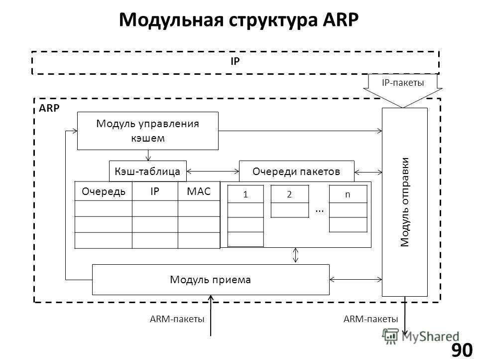 Модульная структура ARP 90 ARP Модуль приема Модуль отправки Модуль управления кэшем Кэш-таблица ОчередьIPMAC Очереди пакетов 12n IP IP-пакеты... ARM-пакеты