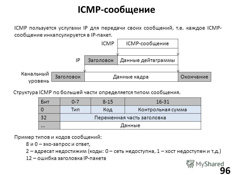 ICMP-сообщение 96 ICMP пользуется услугами IP для передачи своих сообщений, т.е. каждое ICMP- сообщение инкапсулируется в IP-пакет. ICMP-сообщение Данные дейтаграммы Заголовок Данные кадра ЗаголовокОкончание Канальный уровень ICMP IP Структура ICMP п