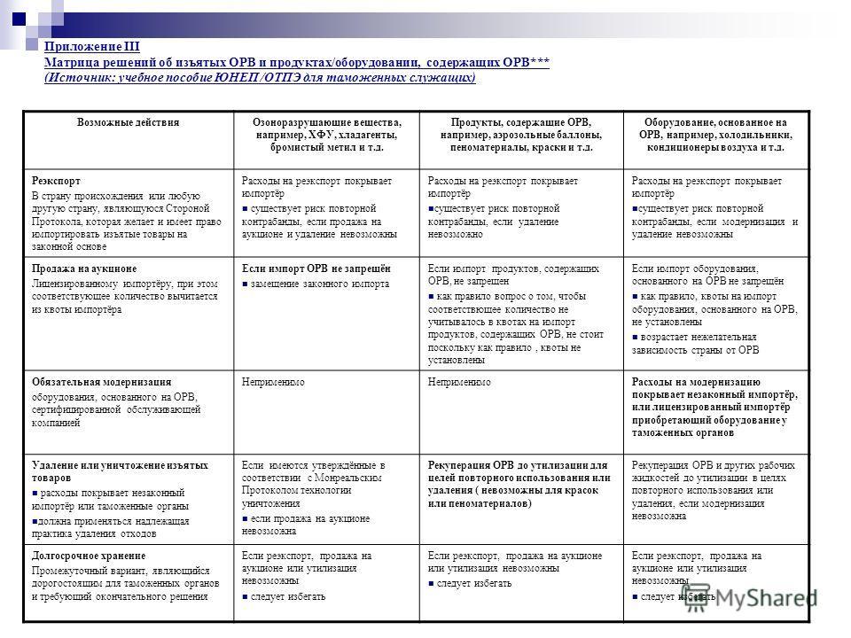 Приложение III Матрица решений об изъятых ОРВ и продуктах/оборудовании, содержащих ОРВ*** (Источник: учебное пособие ЮНЕП /ОТПЭ для таможенных служащих) Возможные действия Озоноразрушающие вещества, например, ХФУ, хладагенты, бромистый метил и т.д. П