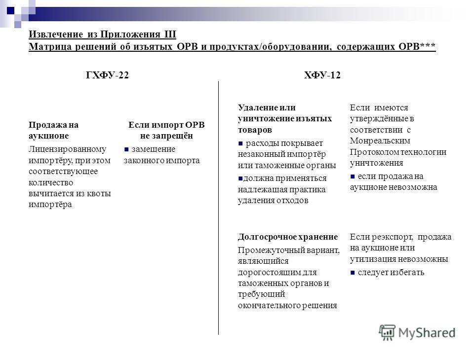 Извлечение из Приложения III Матрица решений об изъятых ОРВ и продуктах/оборудовании, содержащих ОРВ*** Продажа на аукционе Лицензированному импортёру, при этом соответствующее количество вычитается из квоты импортёра Если импорт ОРВ не запрещён заме