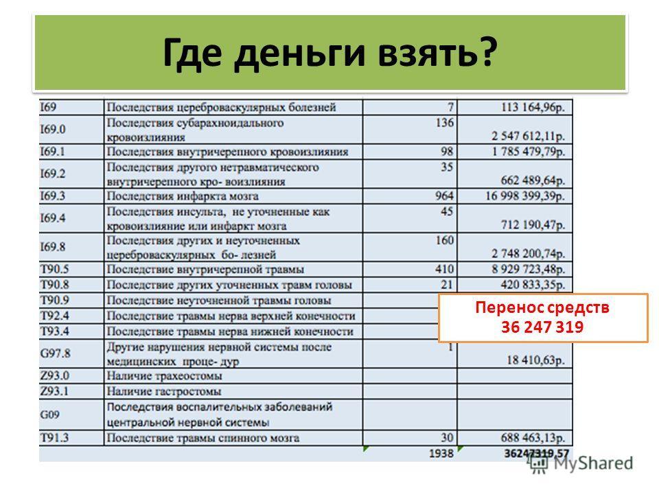 Выделение МКБ для реабилитации Перенос средств 36 247 319 Где деньги взять?