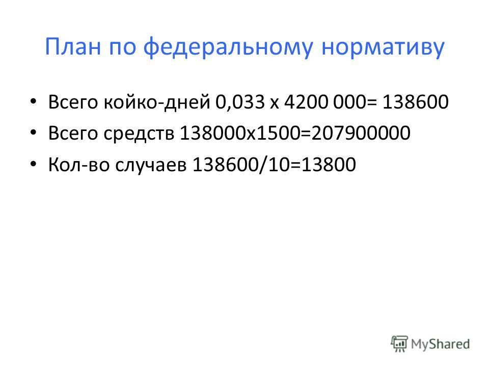 План по федеральному нормативу Всего койко-дней 0,033 х 4200 000= 138600 Всего средств 138000 х 1500=207900000 Кол-во случаев 138600/10=13800