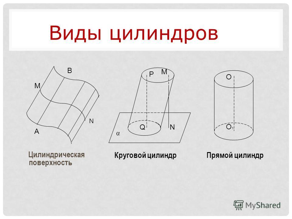 Цилиндрическая поверхность A B M N P QN M α Круговой цилиндр О О1О1 Прямой цилиндр Виды цилиндров