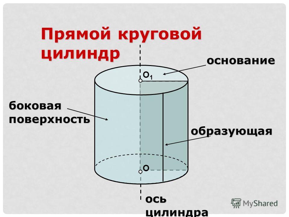 О О1О1 Прямой круговой цилиндр основание образующая ось цилиндра боковая поверхность
