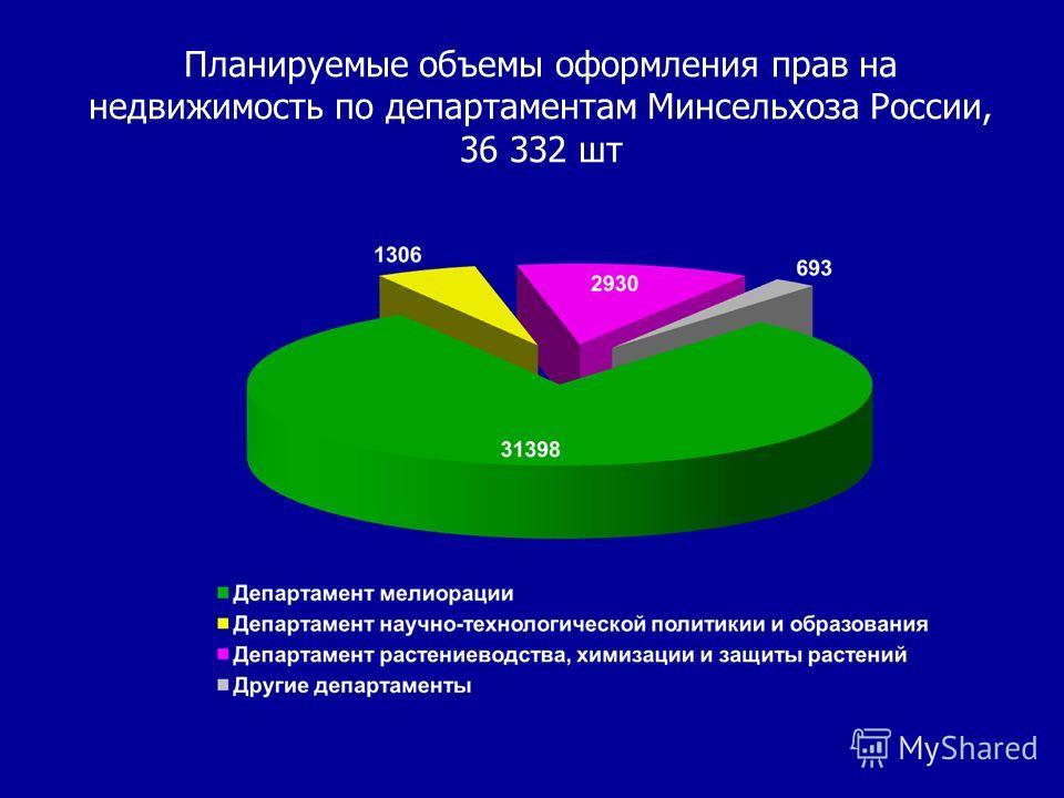 Планируемые объемы оформления прав на недвижимость по департаментам Минсельхоза России, 36 332 шт