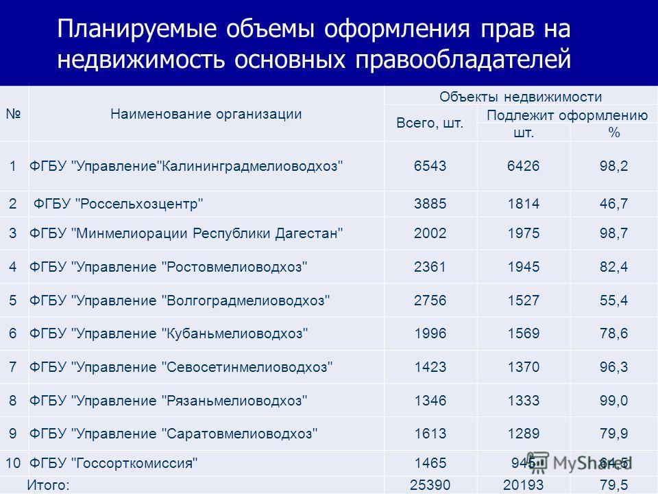 Наименование организации Объекты недвижимости Всего, шт. Подлежит оформлению шт.% 1ФГБУ
