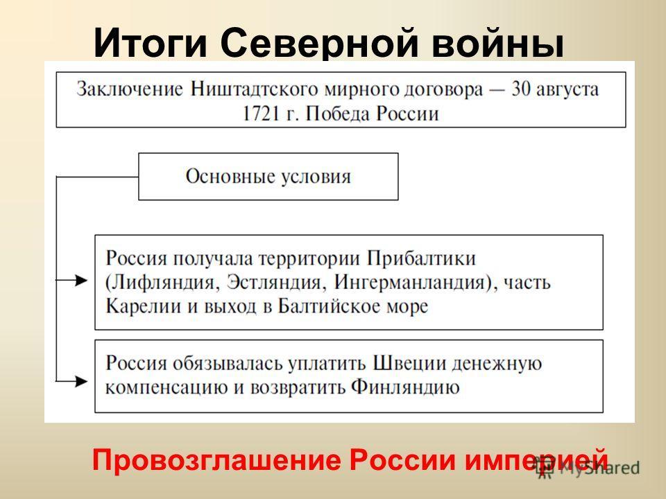 Итоги Северной войны Провозглашение России империей