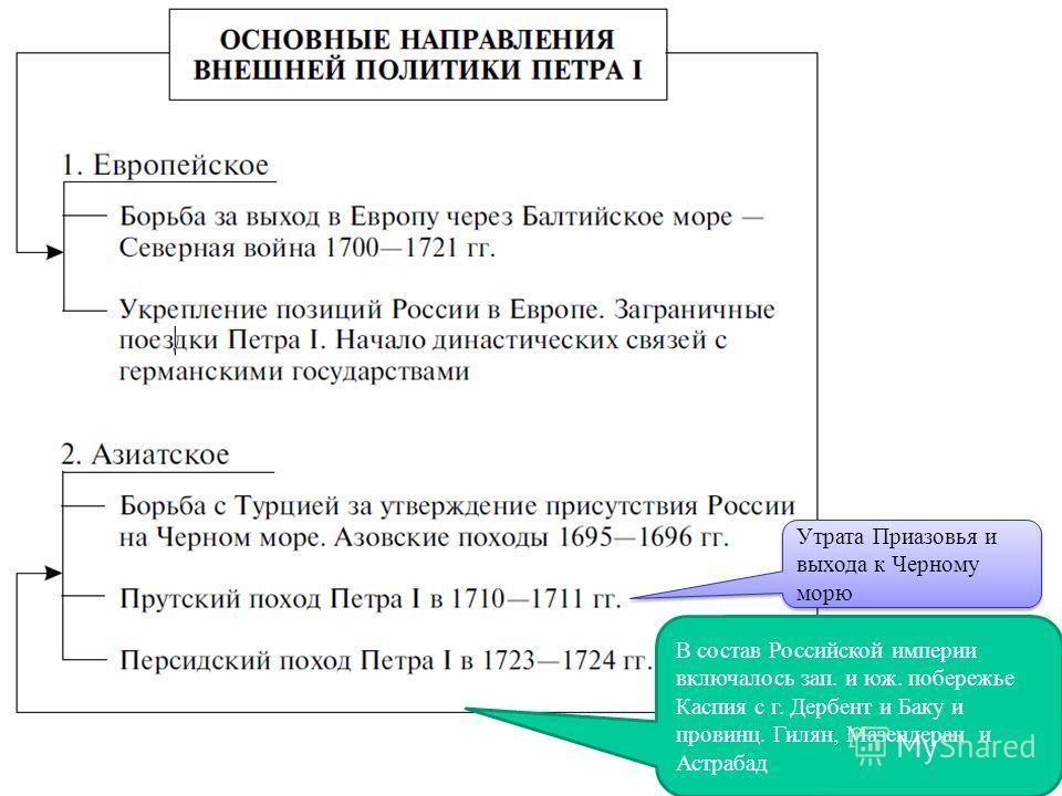 В состав Российской империи включалось зап. и юж. побережье Каспия с г. Дербент и Баку и провинц. Гилян, Мазендеран и Астрабад Утрата Приазовья и выхода к Черному морю