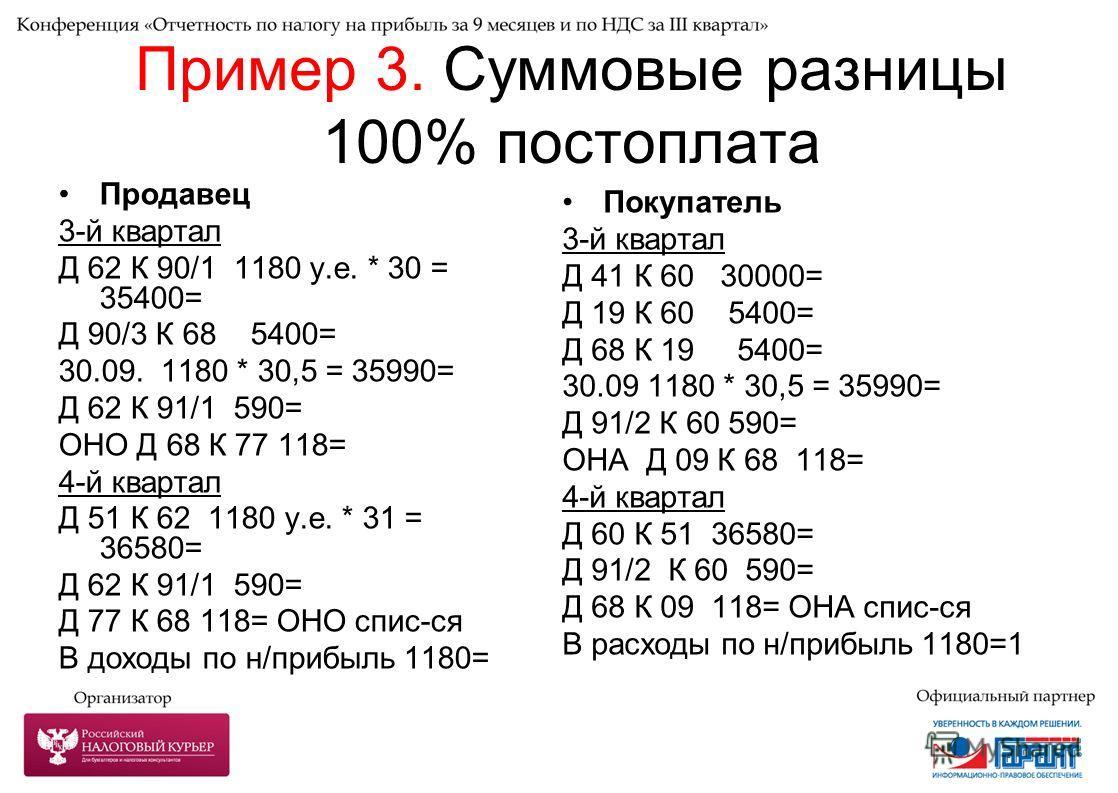 Пример 3. Суммовые разницы 100% постоплата Продавец 3-й квартал Д 62 К 90/1 1180 у.е. * 30 = 35400= Д 90/3 К 68 5400= 30.09. 1180 * 30,5 = 35990= Д 62 К 91/1 590= ОНО Д 68 К 77 118= 4-й квартал Д 51 К 62 1180 у.е. * 31 = 36580= Д 62 К 91/1 590= Д 77