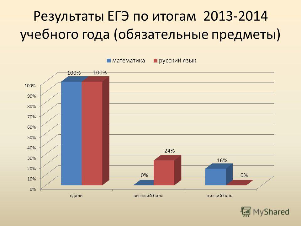 Результаты ЕГЭ по итогам 2013-2014 учебного года (обязательные предметы)