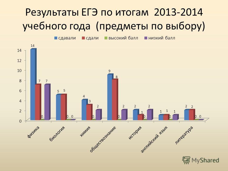 Результаты ЕГЭ по итогам 2013-2014 учебного года (предметы по выбору)