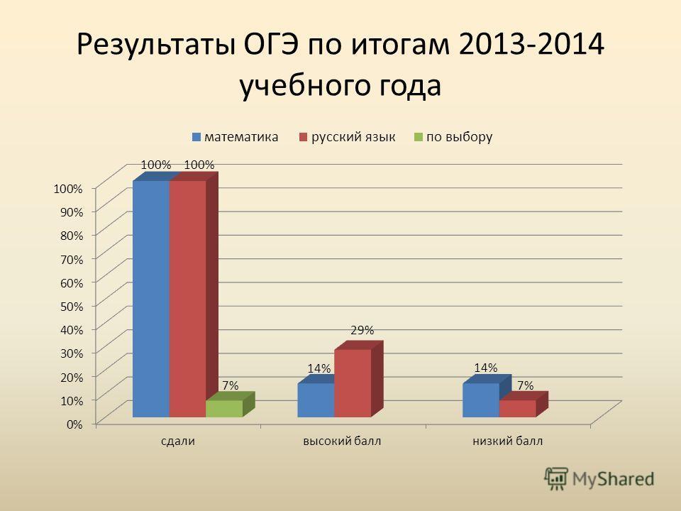 Результаты ОГЭ по итогам 2013-2014 учебного года