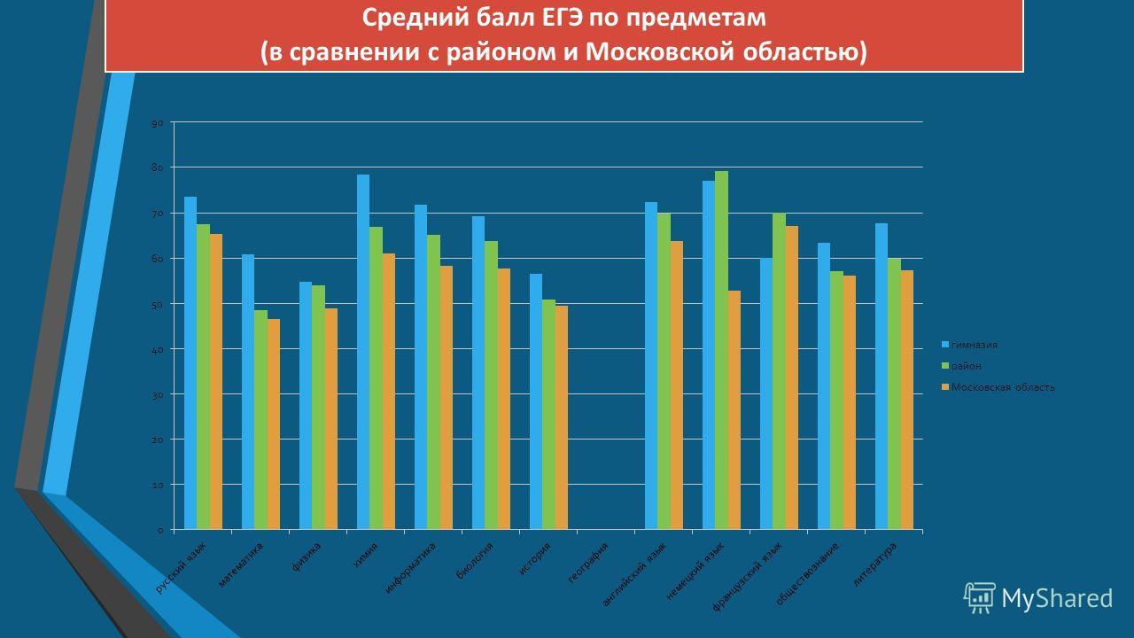 Средний балл ЕГЭ по предметам (в сравнении с районом и Московской областью)