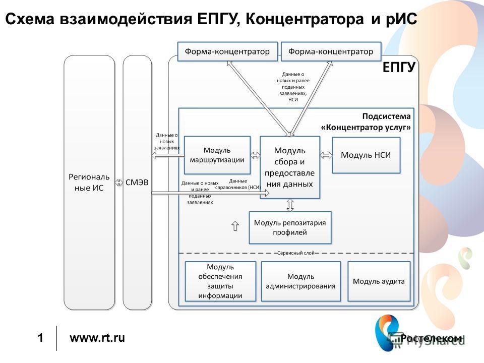www.rt.ru 1 Схема взаимодействия ЕПГУ, Концентратора и рИС