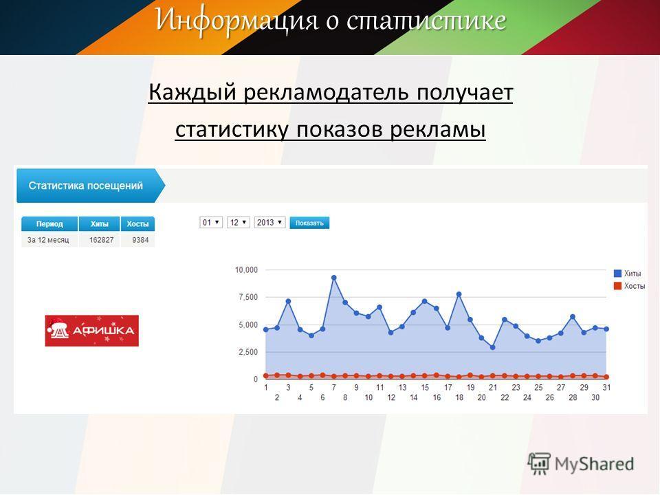 Информация о статистике Каждый рекламодатель получает статистику показов рекламы