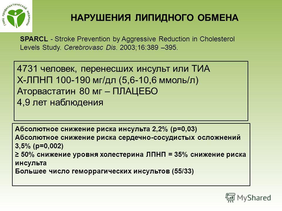 НАРУШЕНИЯ ЛИПИДНОГО ОБМЕНА SPARCL - Stroke Prevention by Aggressive Reduction in Cholesterol Levels Study. Cerebrovasc Dis. 2003;16:389 –395. 4731 человек, перенесших инсульт или ТИА Х-ЛПНП 100-190 мг/дл (5,6-10,6 ммоль/л) Аторвастатин 80 мг – ПЛАЦЕБ