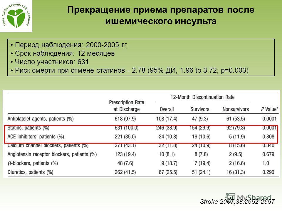 Прекращение приема препаратов после ишемического инсульта Stroke 2007;38:2652-2657 Период наблюдения: 2000-2005 гг. Срок наблюдения: 12 месяцев Число участников: 631 Риск смерти при отмене статинов - 2.78 (95% ДИ, 1.96 to 3.72; р=0.003)
