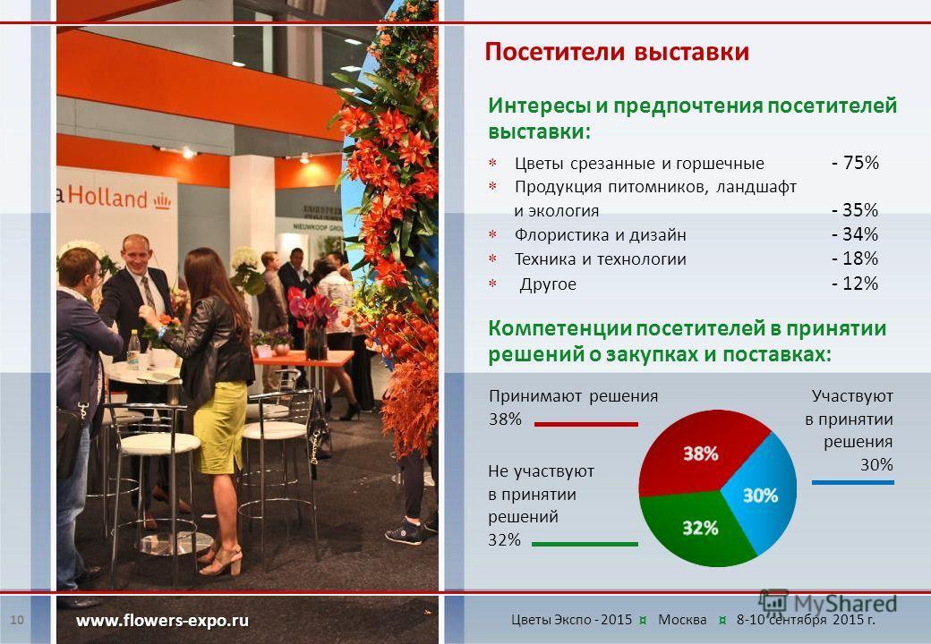 Интересы и предпочтения посетителей выставки: Посетители выставки 10 www.flowers-expo.ru Компетенции посетителей в принятии решений о закупках и поставках: Не участвуют в принятии решений 32% Принимают решения 38% Участвуют в принятии решения 30% Цве