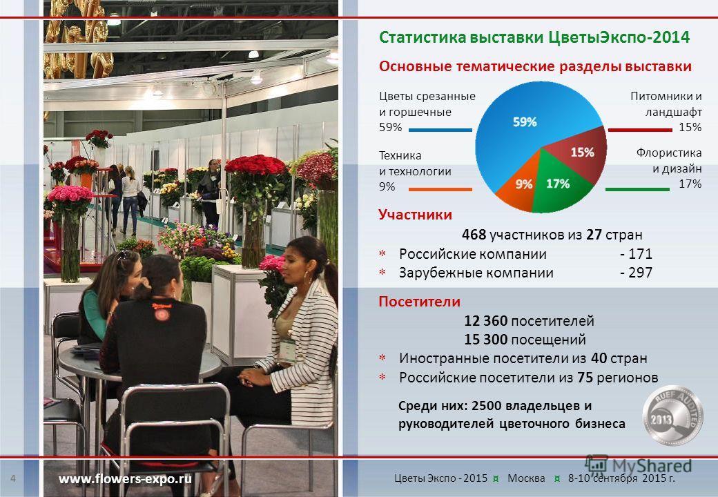 Статистика выставки Цветы Экспо-2014 Посетители 12 360 посетителей 15 300 посещений Иностранные посетители из 40 стран Российские посетители из 75 регионов Среди них: 2500 владельцев и руководителей цветочного бизнеса 4 www.flowers-expo.ru Участники