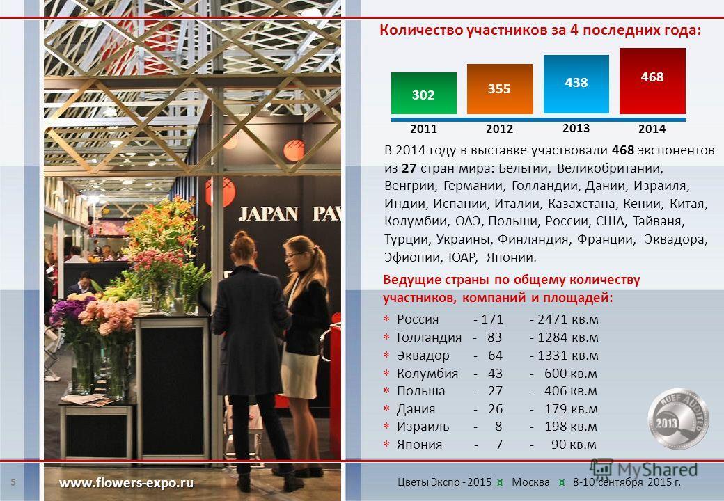 Ведущие страны по общему количеству участников, компаний и площадей: В 2014 году в выставке участвовали 468 экспонентов из 27 стран мира: Бельгии, Великобритании, Венгрии, Германии, Голландии, Дании, Израиля, Индии, Испании, Италии, Казахстана, Кении
